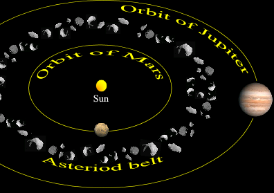 main asteroid belt