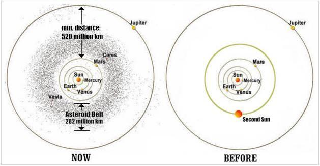 the asteroid belt 200 million years ago