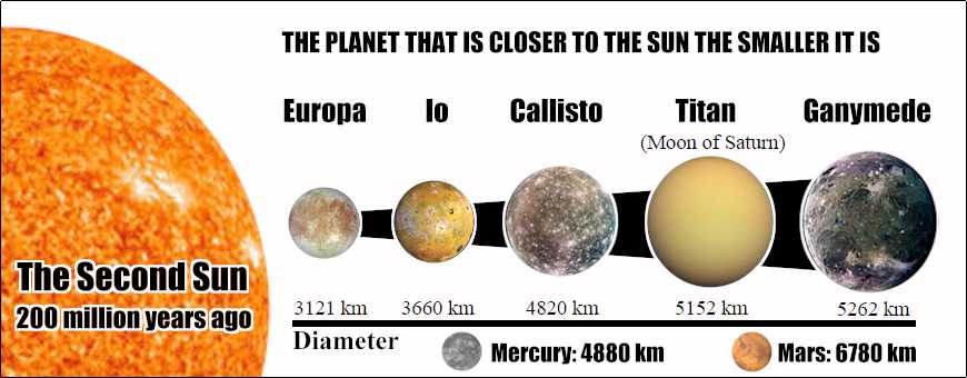 planets of the second sun