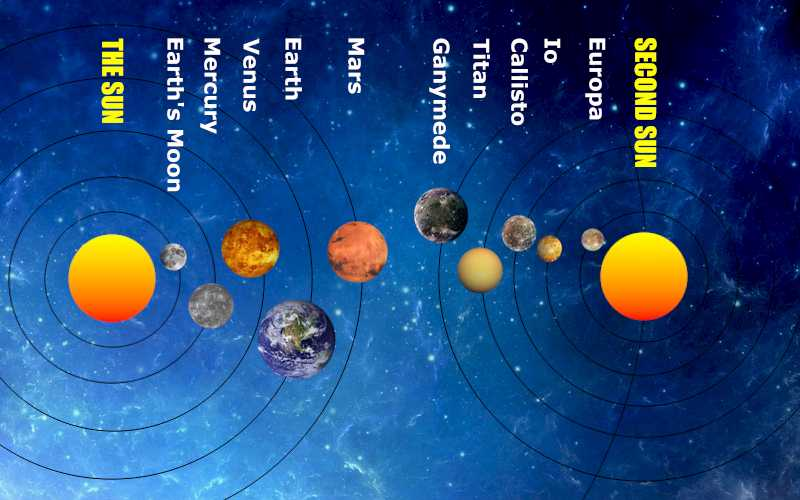 the solar system with a second sun 200 million years ago